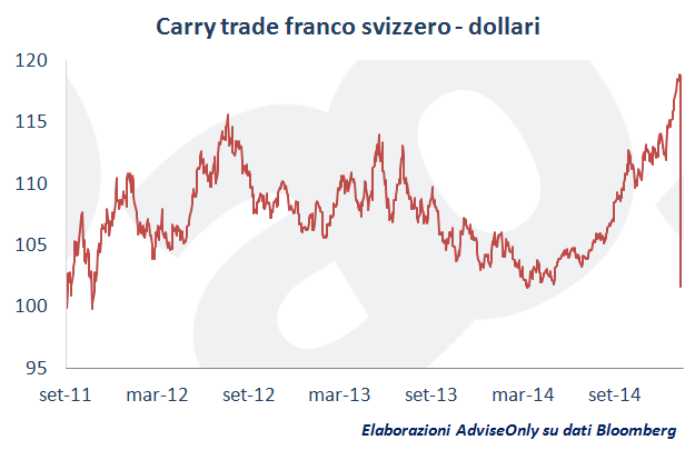 carry_trade_franco_svizzero_dollari_15_gennaio_2015