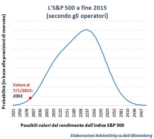 previsioni_2015_azioni_Usa_-_S&P_500