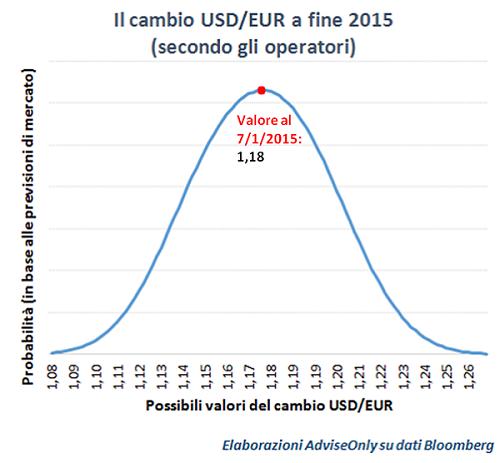 previsioni_2015_cambio_euro_su_dollaro_Usa