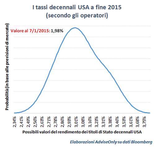 previsioni_2015_decennale_Usa
