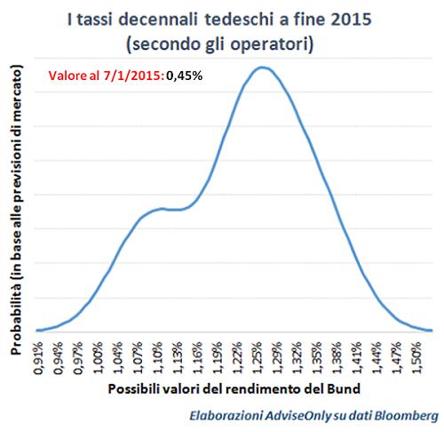 previsioni_2015_tassi_Bund_Germania
