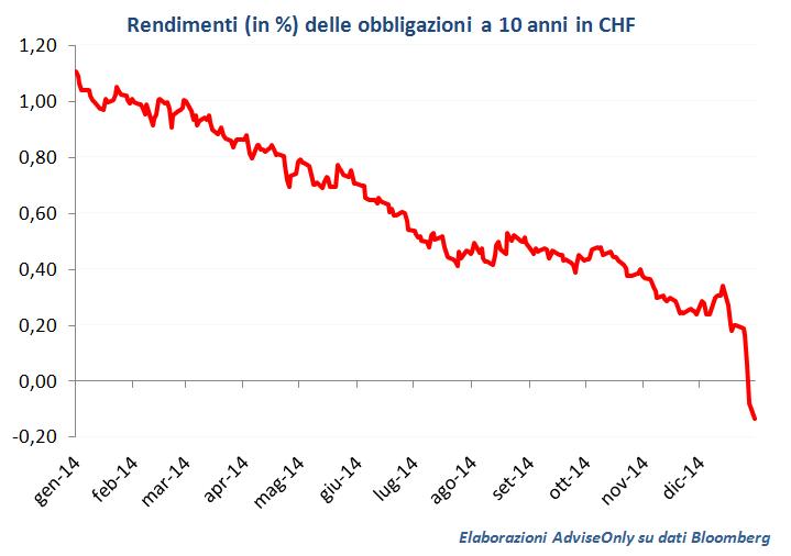 rendimenti_obbligazioni_a_10_anni_in_Svizzera_2014_2015