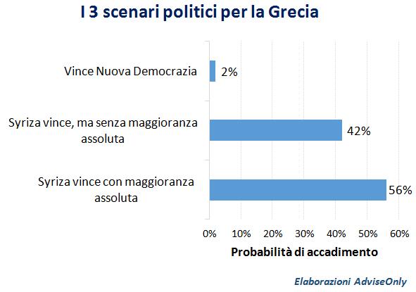 scenari_politici_elezioni_Grecia_2015
