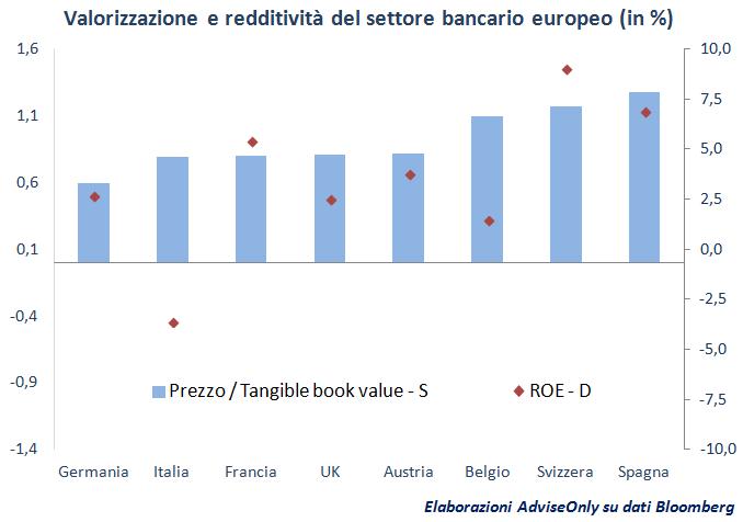 valorizzazione_e_redditività_banche_Europa