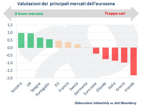 valutazioni_mercati_eurozona_gennaio_2015