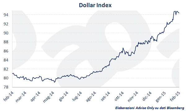 dollar_index
