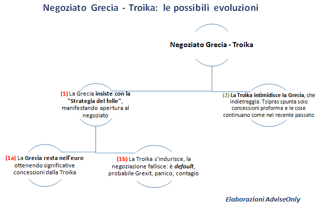 negoziazione_Grecia_-_Troika