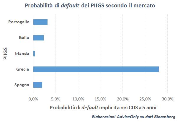 probabilità_default_PIIGS