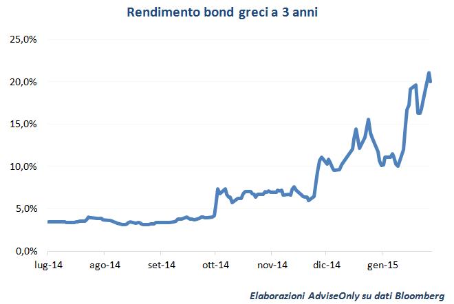 rendimento_bond_greci_3_anni