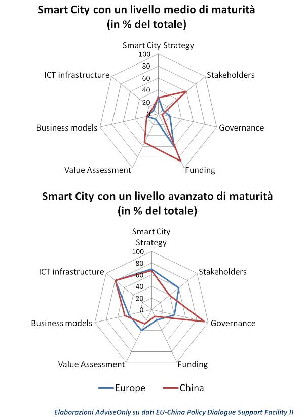 smart cities cina
