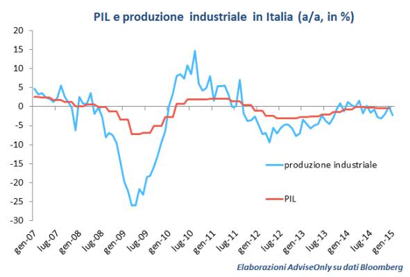 PIL_e_produzione_industriale_Italia