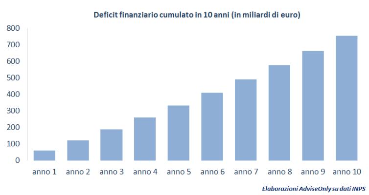 deficit_inps