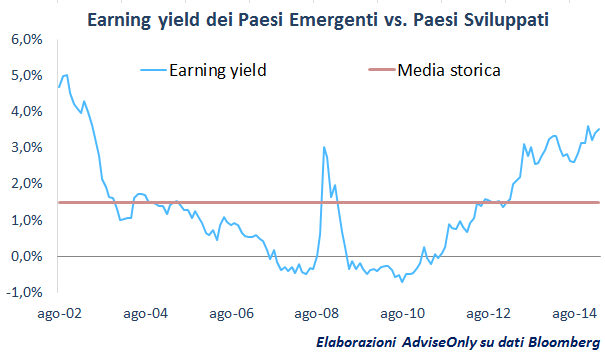 mercati_emergenti