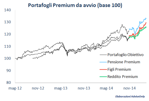 performance_portafogli_premium