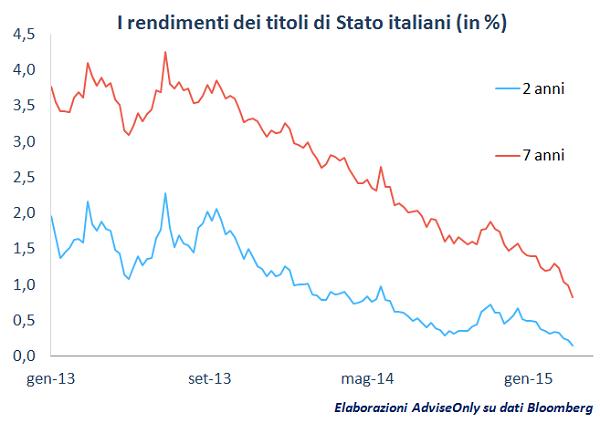 rendimenti_obbligazioni_2_anni_Italia