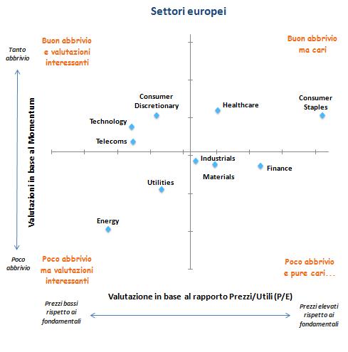 settori_europa