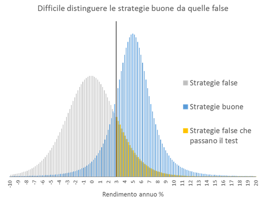 strategie_buone_e_false