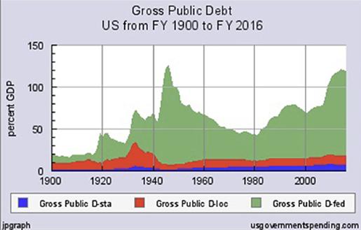 debito_pubblico_Usa