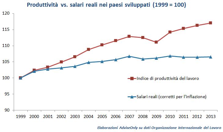 forbice_salari_produttività