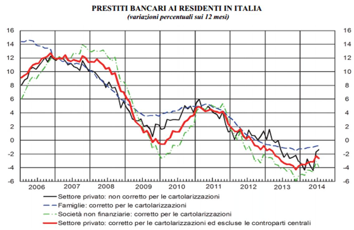 prestiti-bancari-in-italia