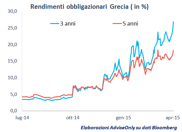 rendimenti_obbligazioni_Grecia
