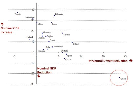 austerità grafico