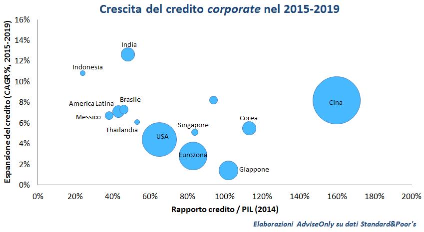 credito_corporate_2015-2019