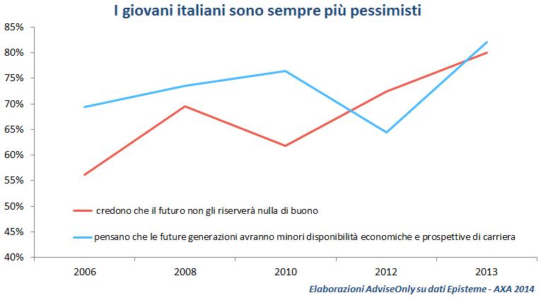 grafico_pessimismo_giovani_italiani