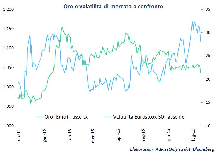 oro_e_volatilità_mercato