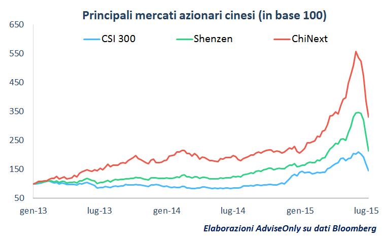 performance_mercati_Cina