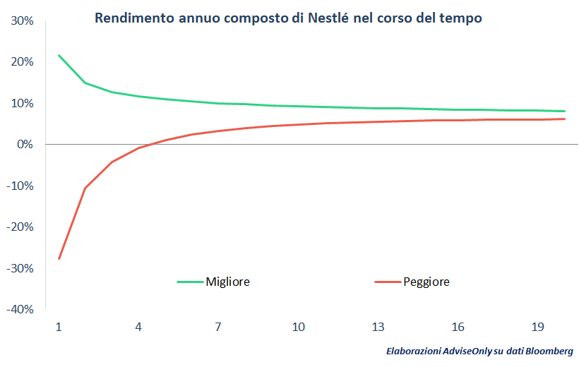 rendimento_composto_Nestlè