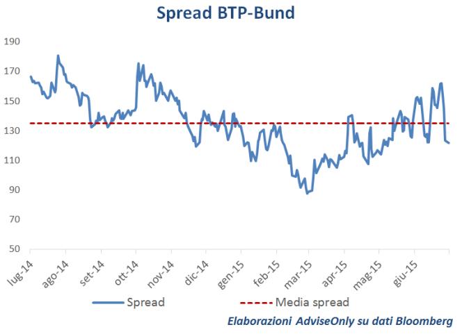 spread BTP Bund dopo accordo grecia eurogruppo