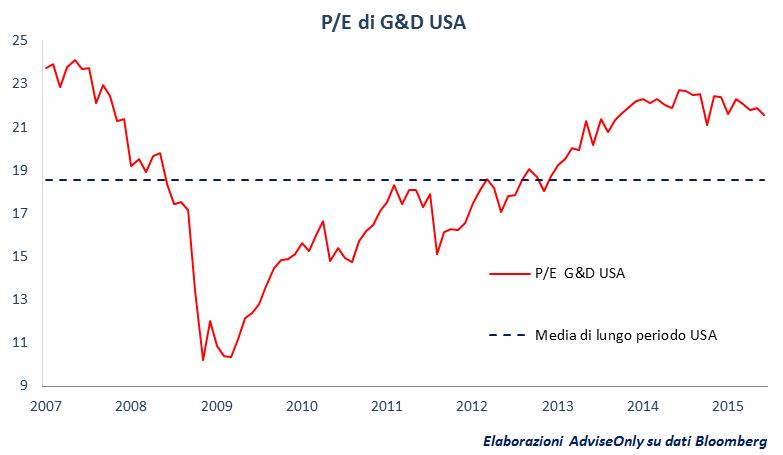 mercato azionario Usa