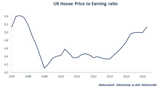 mercato_immobiliare_UK