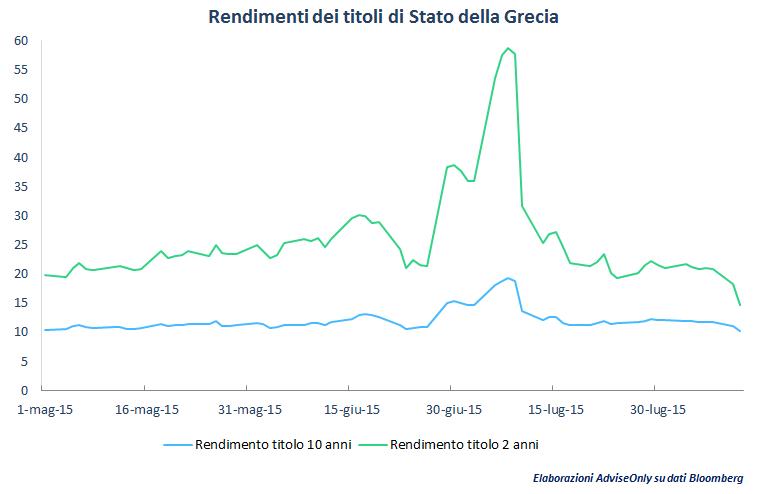 rendimenti_obbligazioni_governative_grecia_dopo_accordo