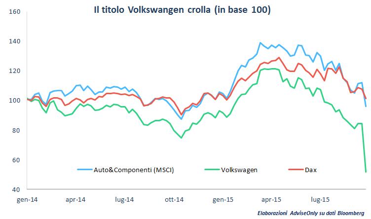 crollo_Volkswagen_in_Borsa_dopo_Dieselgate