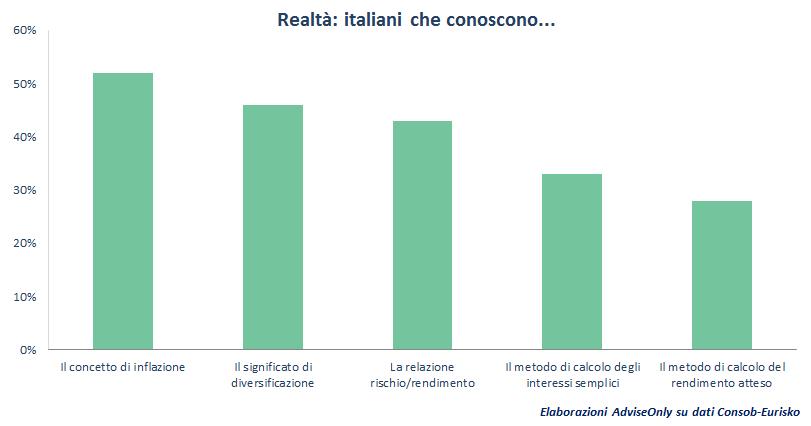 educazione_finanziaria_reale_degli_italiani