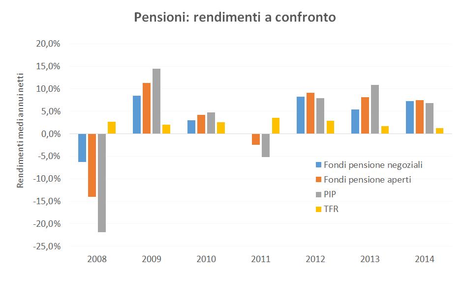 fondi-pensione-beppe-scienza-adviseonly
