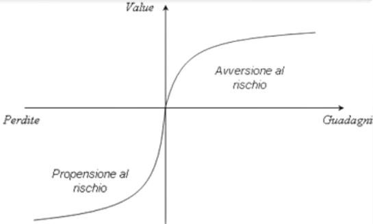 funzione_valore_guadagni_perdite