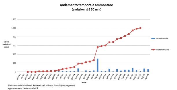 mercato_minibond_Italia
