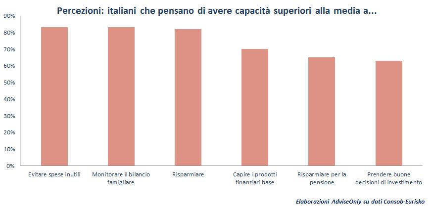 percezioni_italiani_su_educazione_finanziaria
