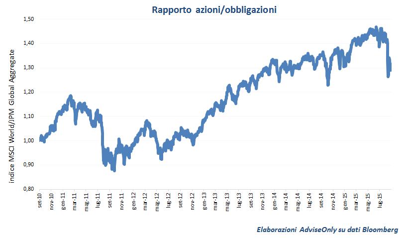 rapporto_azioni_obbligazioni