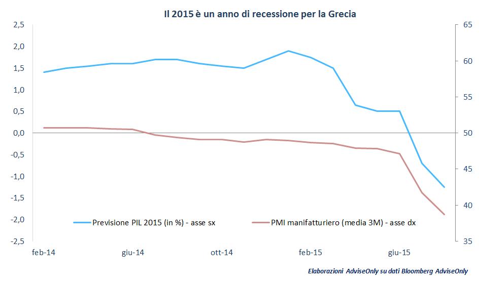 recessione_in_grecia_nel_2015