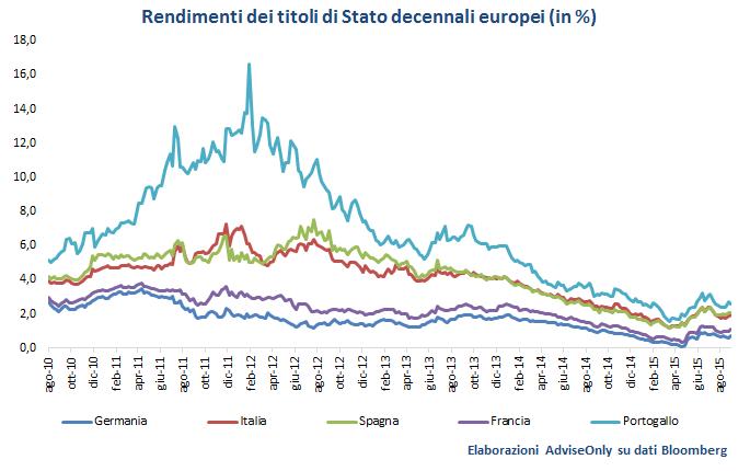 rendimenti_titoli_di_Stato_Europa_2015