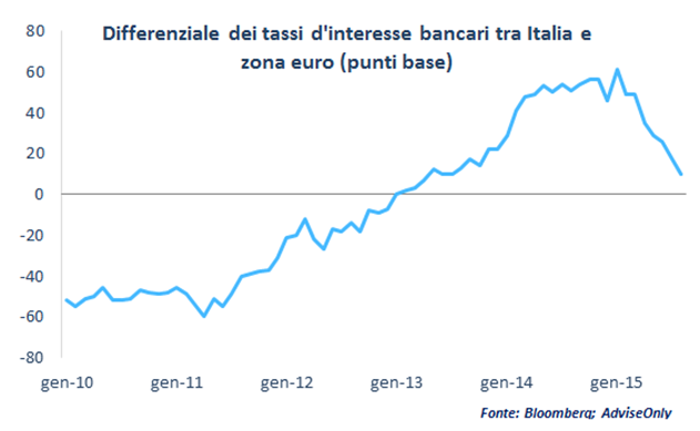 differenziale_tassi_italia_eurozona
