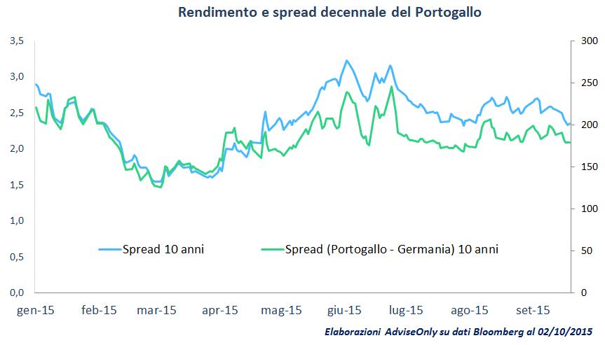 rendimento_e_spread_decennale_portogallo