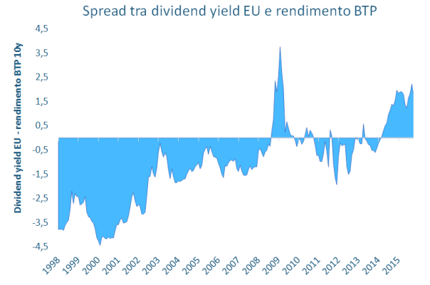 Spread-tra-dividend-yield-EU-e-rendimento-BTP-604x400