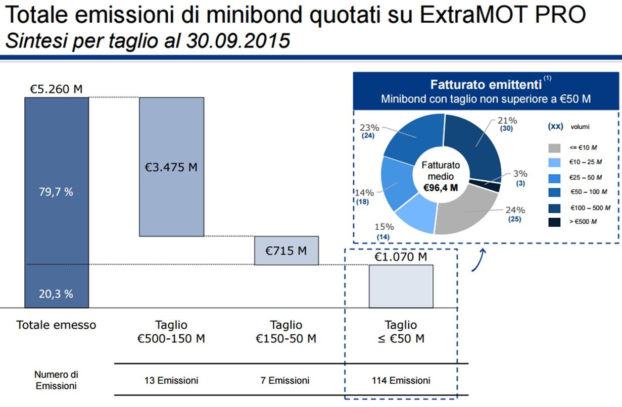 minibond-microimprese