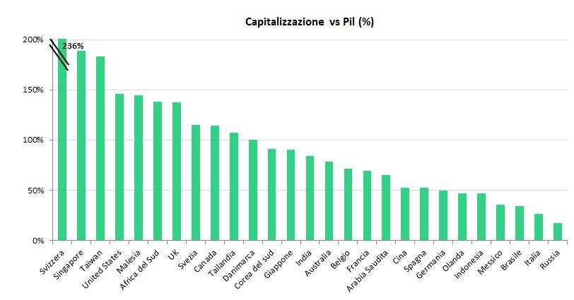 capitalizzazionevspil