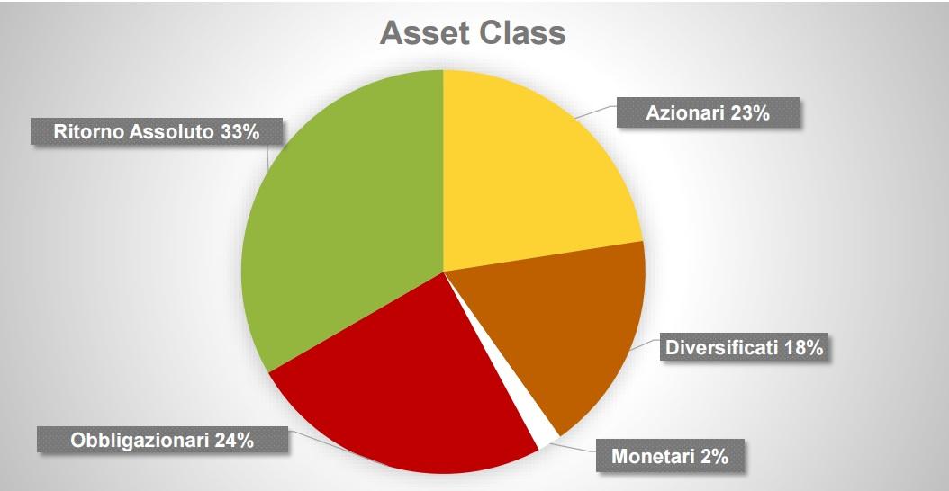 fondi quotati per asset class